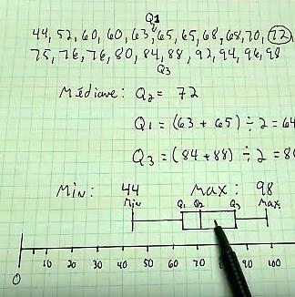 Le diagramme de quartiles